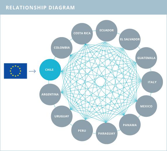 ADELANTE Programme: Triangular Cooperation